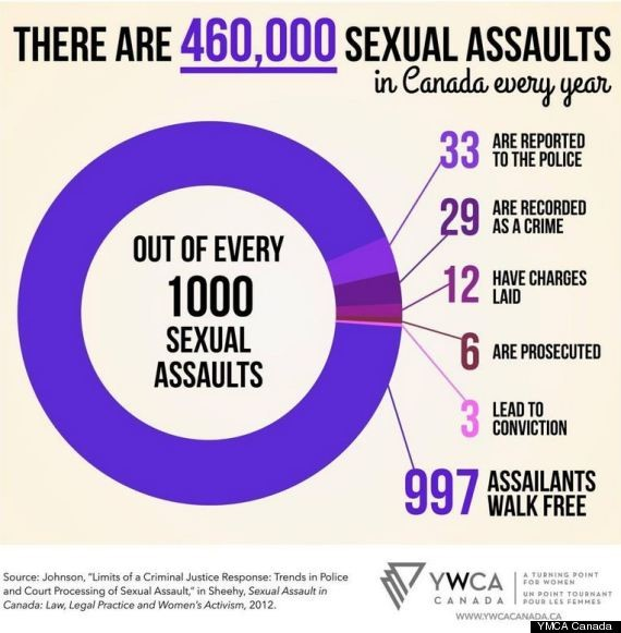 YWCA infographic about sexual assault in Canada